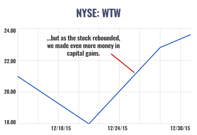 nyse wtw december chart